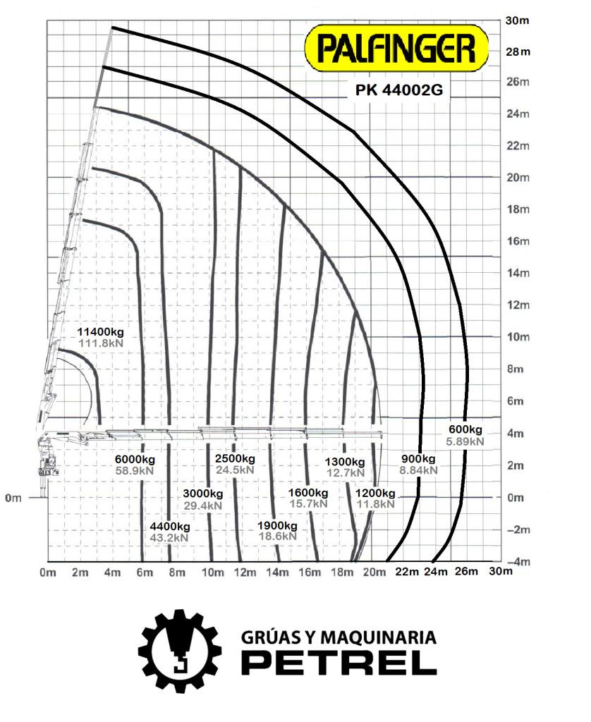 diagrama de cargas Grua autocargante en Elda, Petrer, Sax, Monovar, etc.